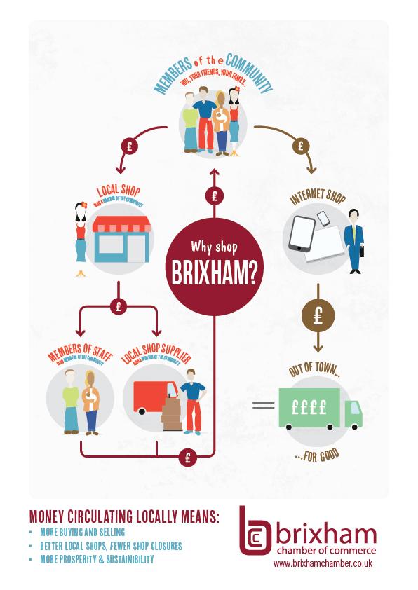 Shop local, shop Brixham!