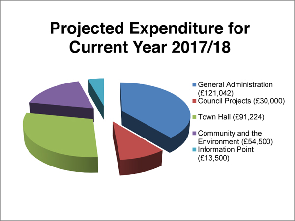 BTC Budget Consultation 2018